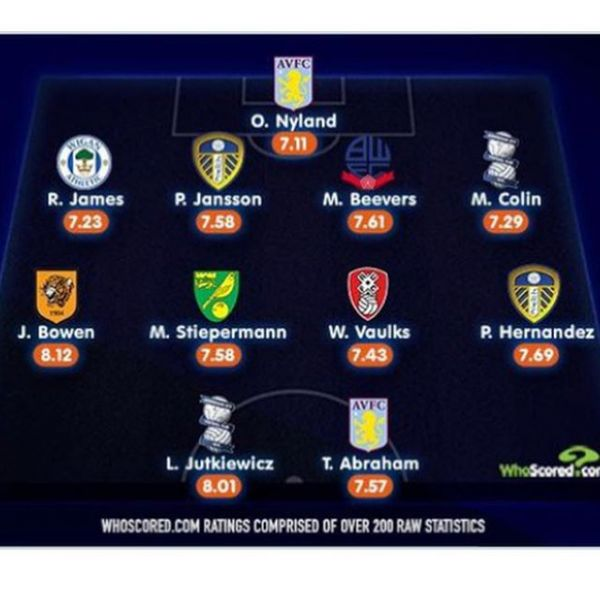 Well done to Pontus Jansson who have been named in @_whoscored Championship team of the month for December. #mdmplayers #mdmtransfers