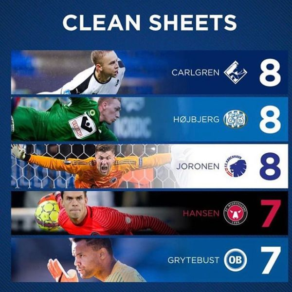 With 8 clean sheets so far this season Patrik Carlgren is the best goalkeeper in the Danish Super League. Well done Patrik. #mdmplayers #mdmtransfers